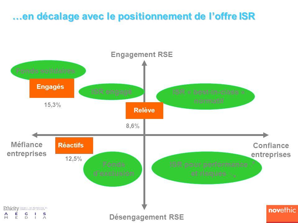 …en décalage avec le positionnement de l'offre ISR