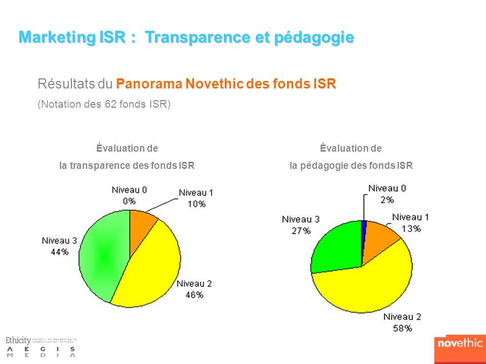 la transparence des fonds ISR la pédagogie des fonds ISR
