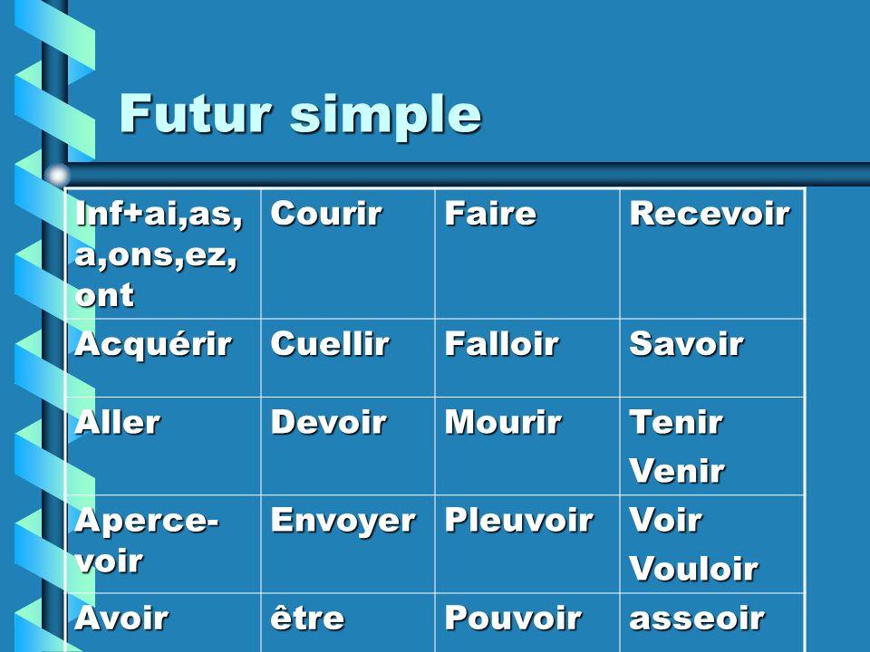 Futur simple Inf+ai,as,a,ons,ez,ont Courir Faire Recevoir Acquérir