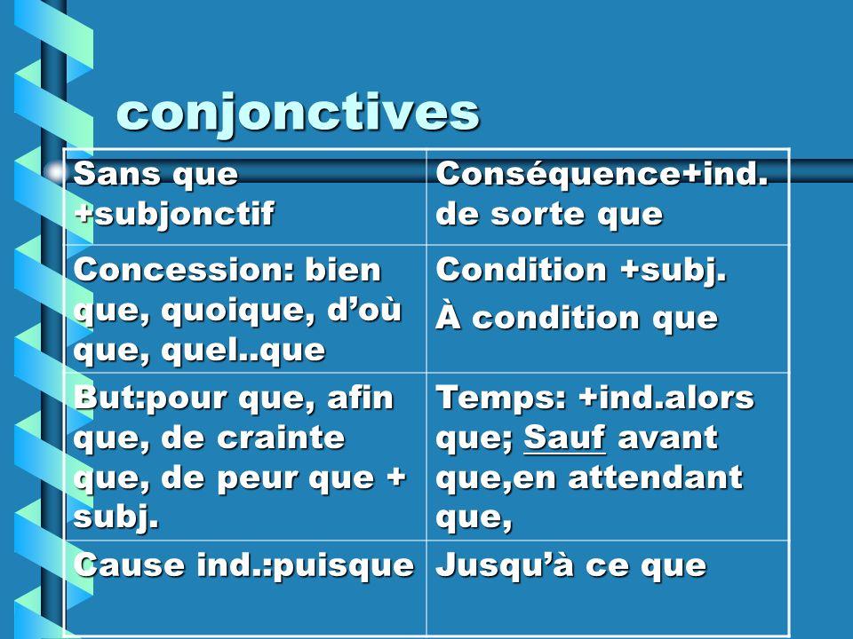 conjonctives Sans que +subjonctif Conséquence+ind.de sorte que