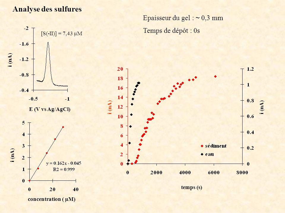 Analyse des sulfures Epaisseur du gel :  0,3 mm Temps de dépôt : 0s