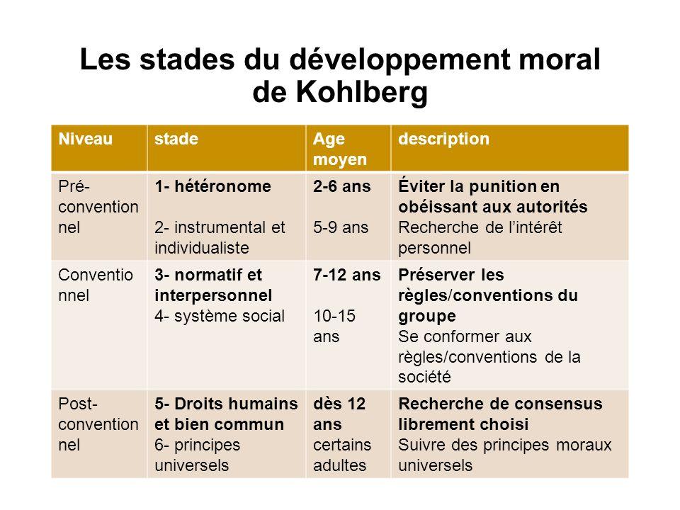 Les stades du développement moral de Kohlberg