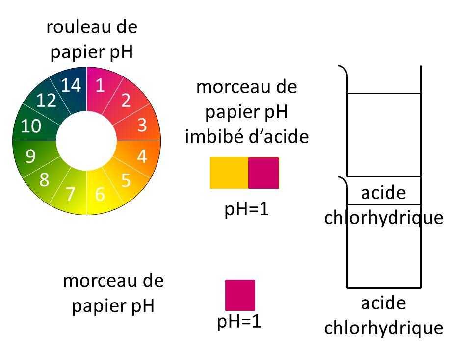 R action du fer avec l acide chlorhydrique ppt video - Deboucher canalisation avec acide chlorhydrique ...