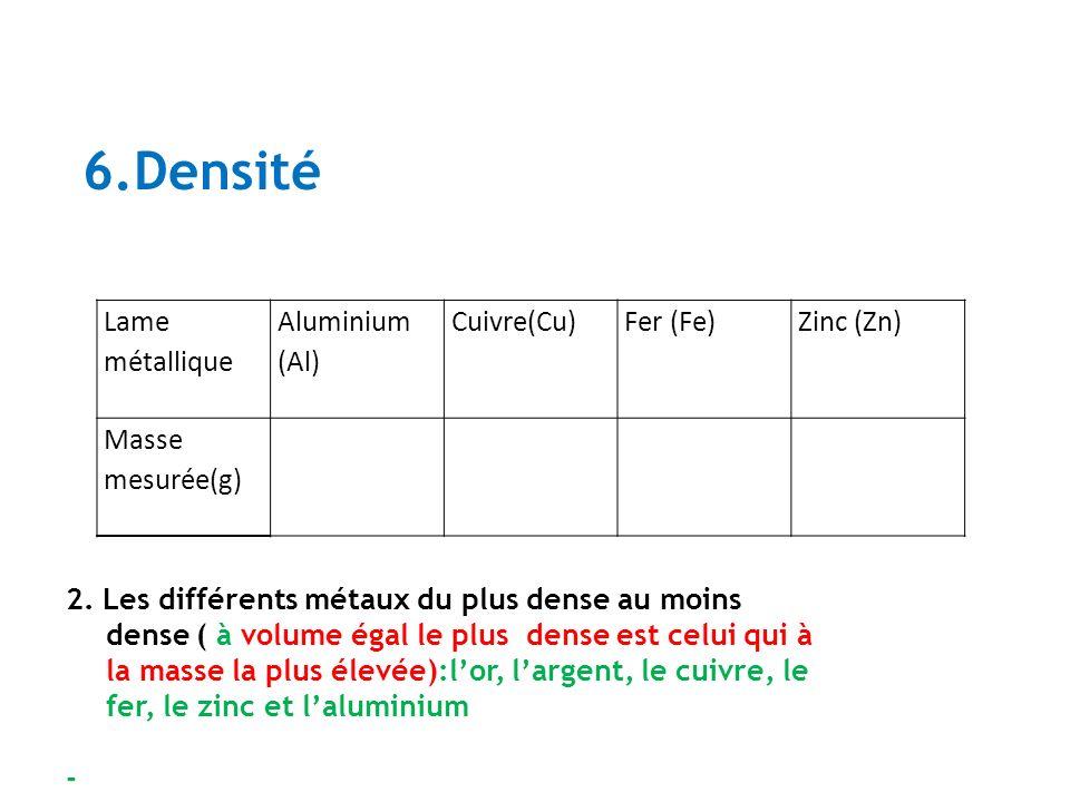 6.Densité Lame métallique Aluminium (Al) Cuivre(Cu) Fer (Fe) Zinc (Zn)