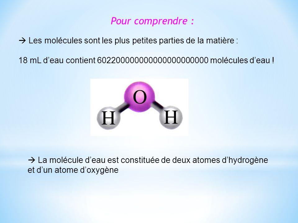 Pour comprendre :  Les molécules sont les plus petites parties de la matière : 18 mL d'eau contient 602200000000000000000000 molécules d'eau !