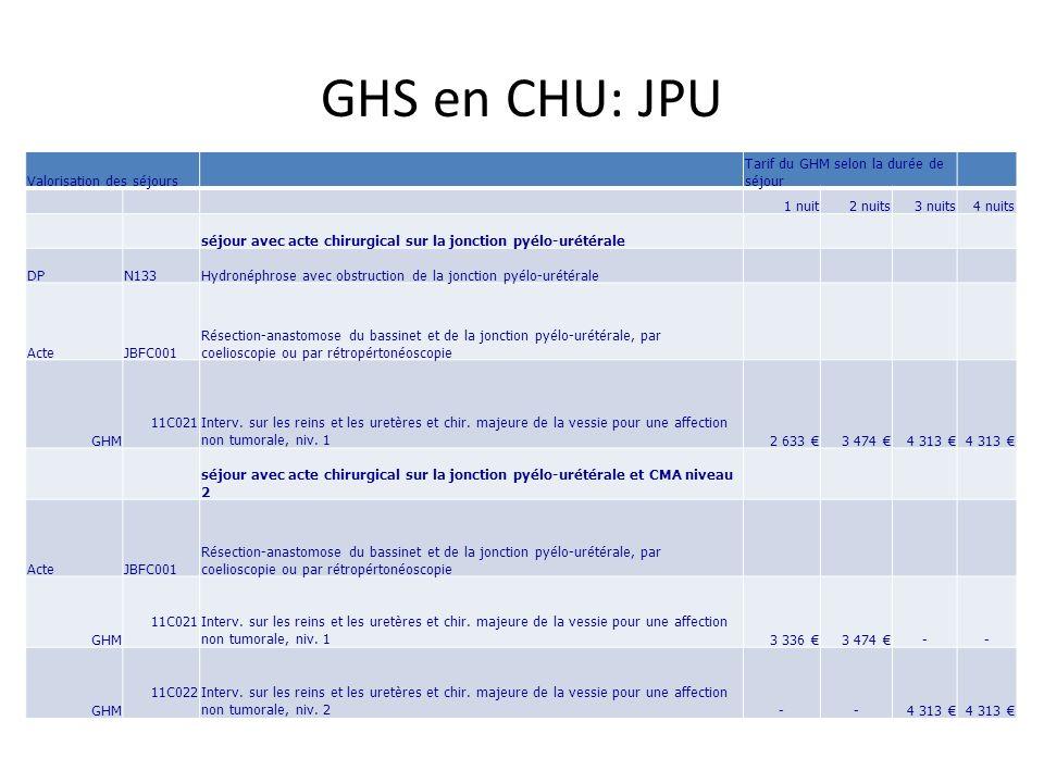GHS en CHU: JPU Valorisation des séjours