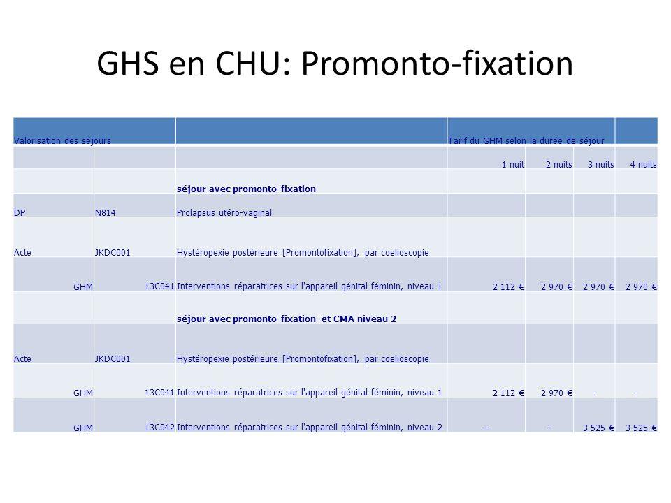 GHS en CHU: Promonto-fixation
