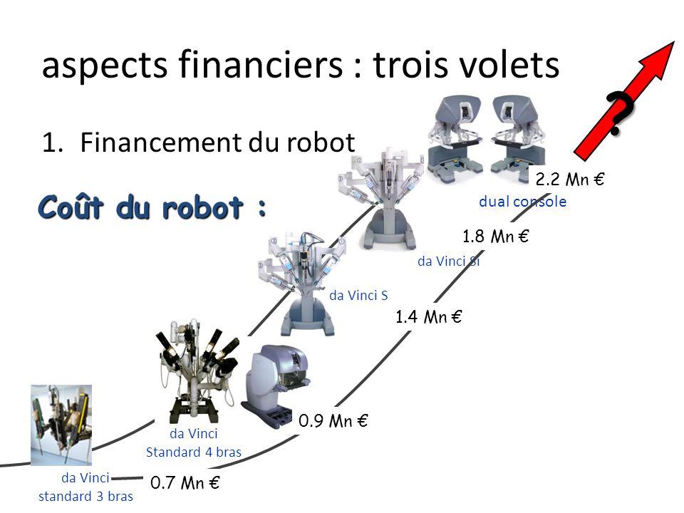aspects financiers : trois volets Financement du robot