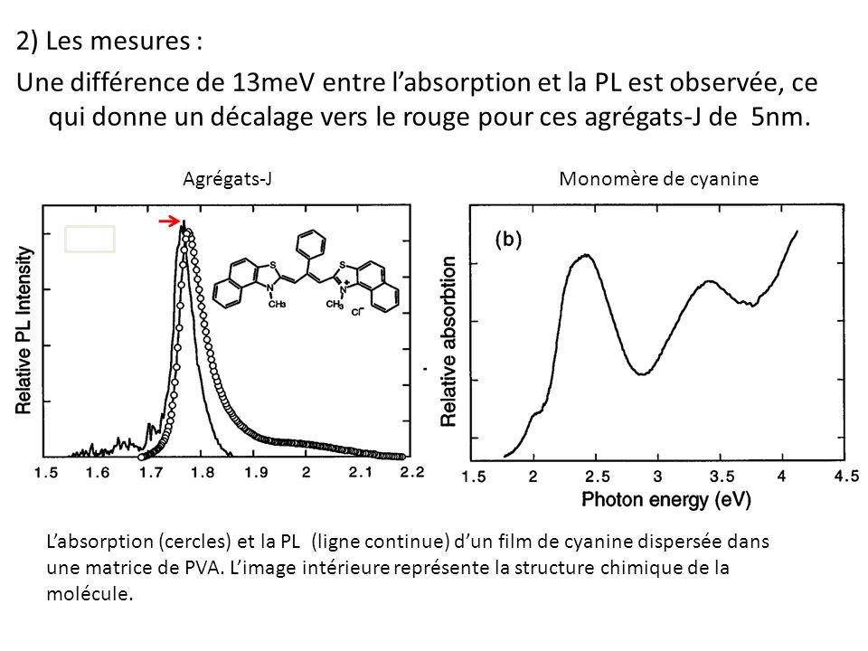 2) Les mesures : Une différence de 13meV entre l'absorption et la PL est observée, ce qui donne un décalage vers le rouge pour ces agrégats-J de 5nm.