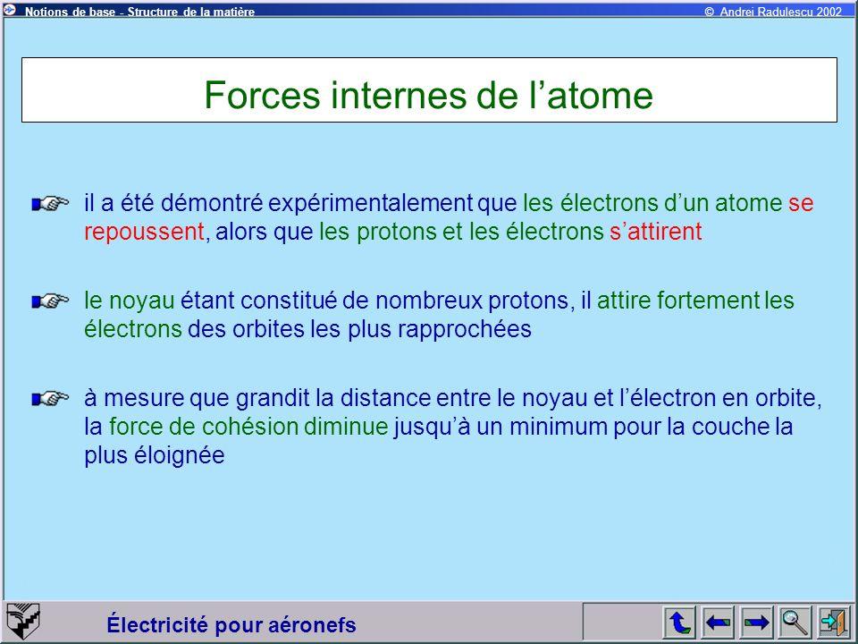 Forces internes de l'atome