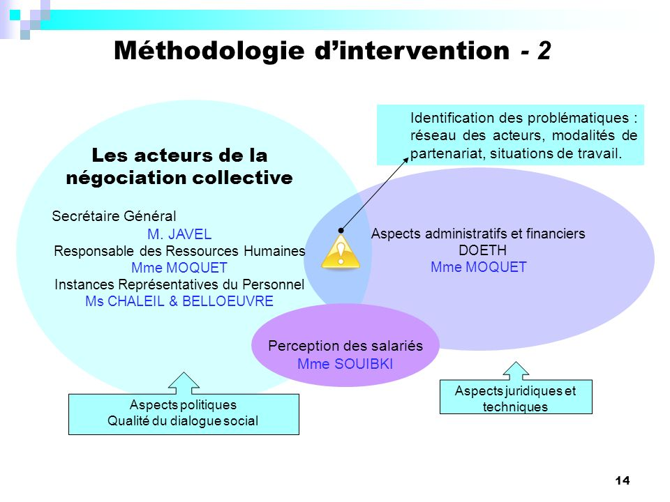 Méthodologie d'intervention - 2