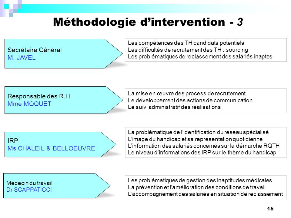 Méthodologie d'intervention - 3