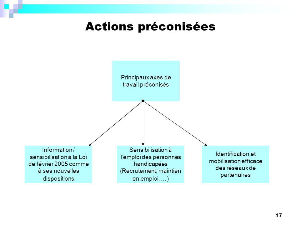 Actions préconisées Principaux axes de travail préconisés