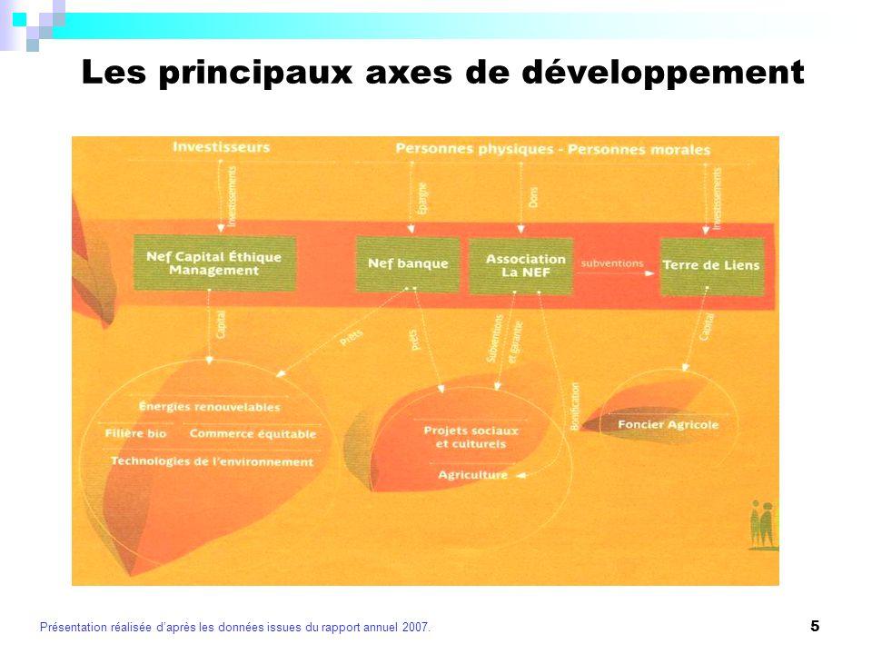Les principaux axes de développement