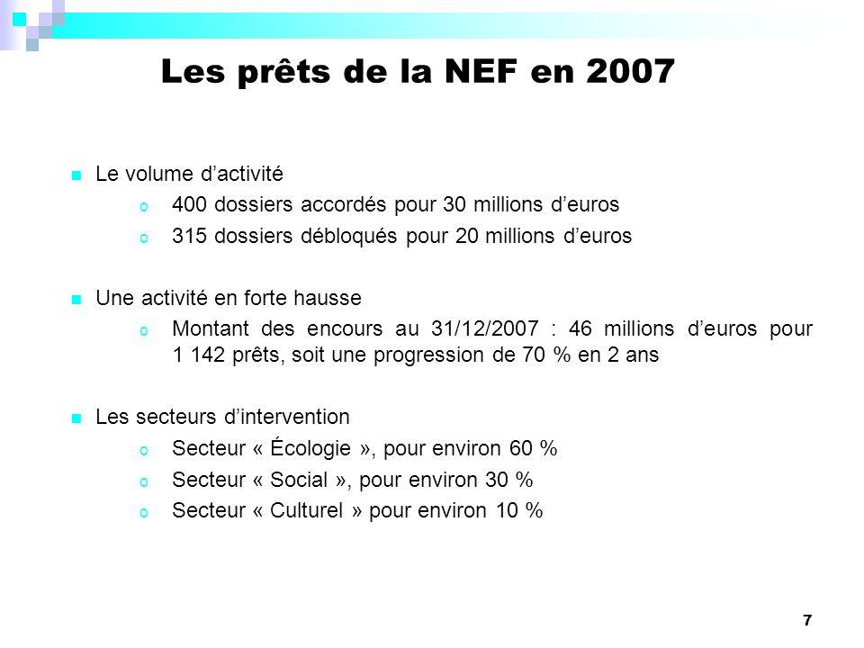 Les prêts de la NEF en 2007 Le volume d'activité