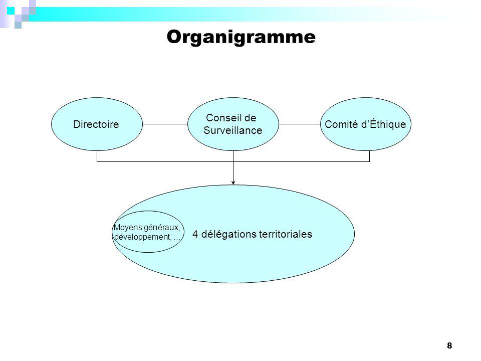 4 délégations territoriales