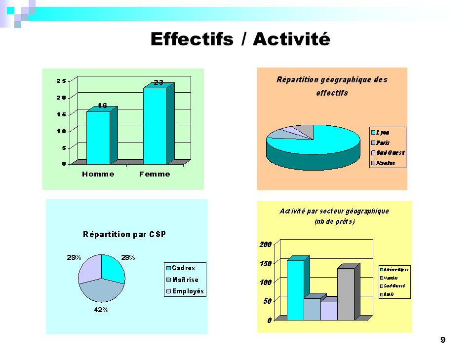 Effectifs / Activité Quid du graphique sur l'activité Prêts