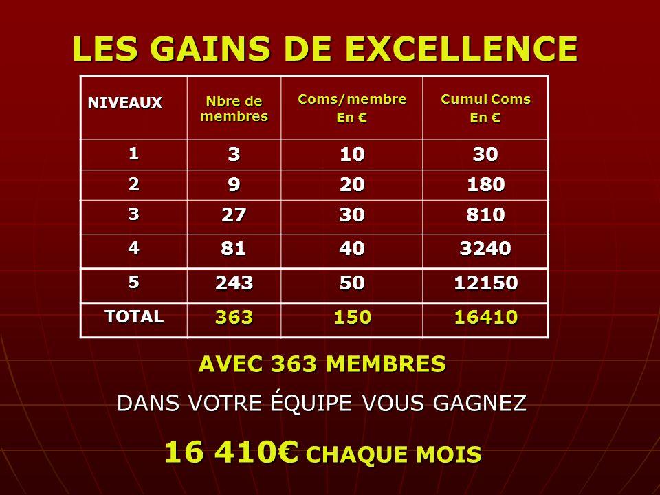LES GAINS DE EXCELLENCE
