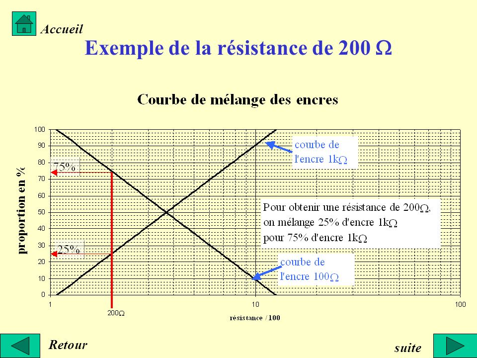 Exemple de la résistance de 200 W