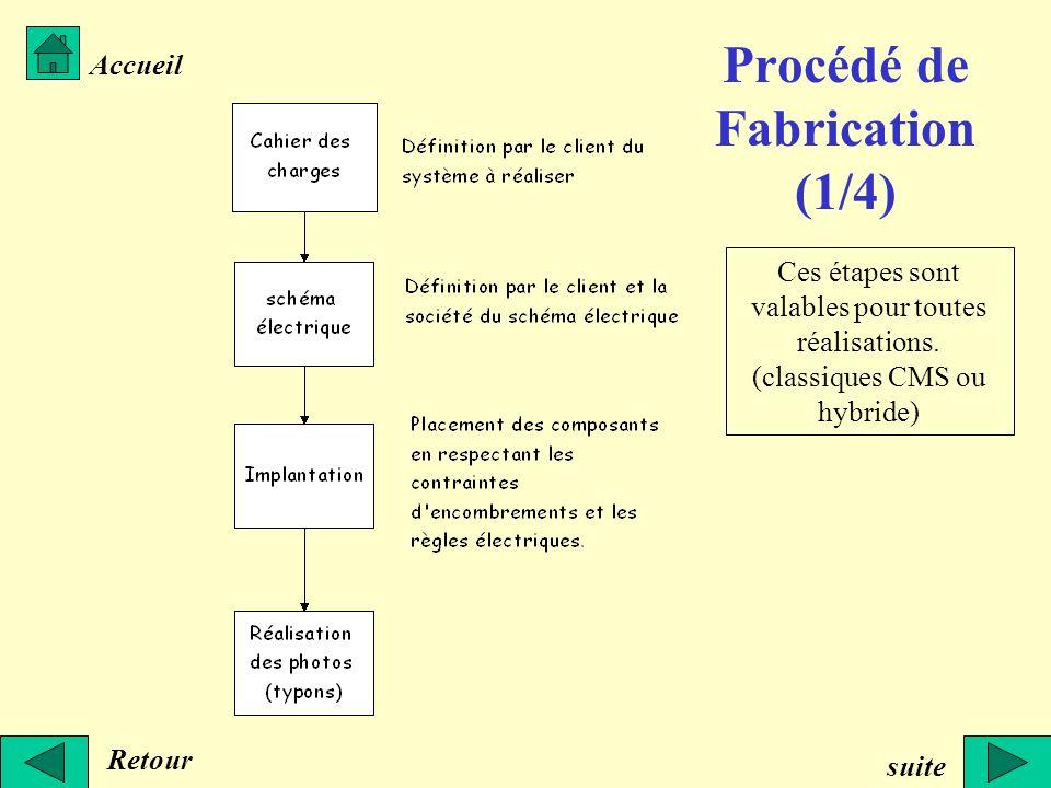 Procédé de Fabrication (1/4)