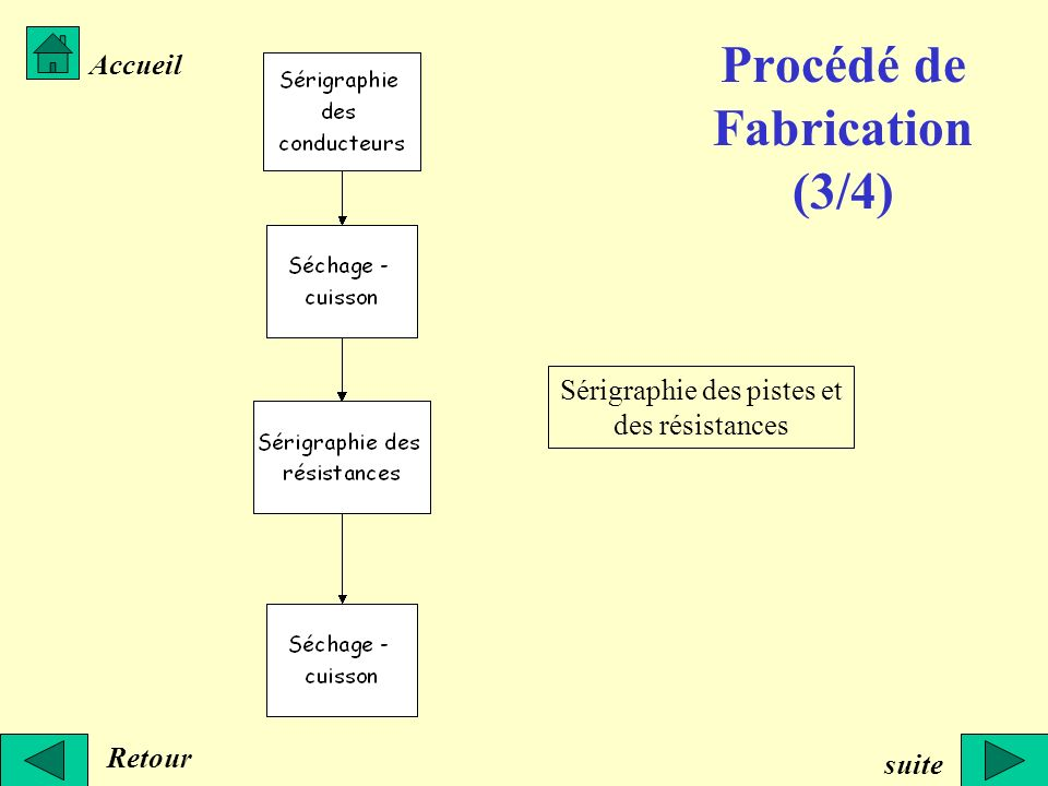 Procédé de Fabrication (3/4)