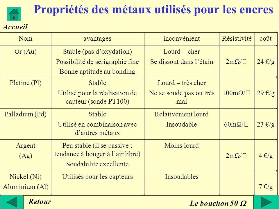 Propriétés des métaux utilisés pour les encres