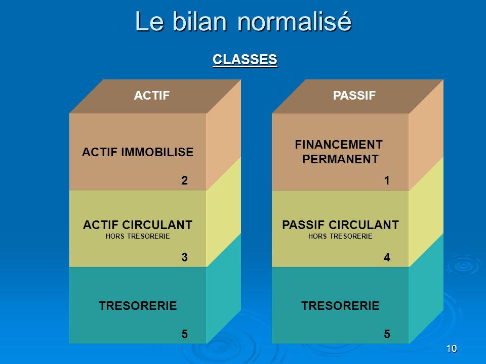 Le bilan normalisé CLASSES ACTIF PASSIF ACTIF IMMOBILISE FINANCEMENT