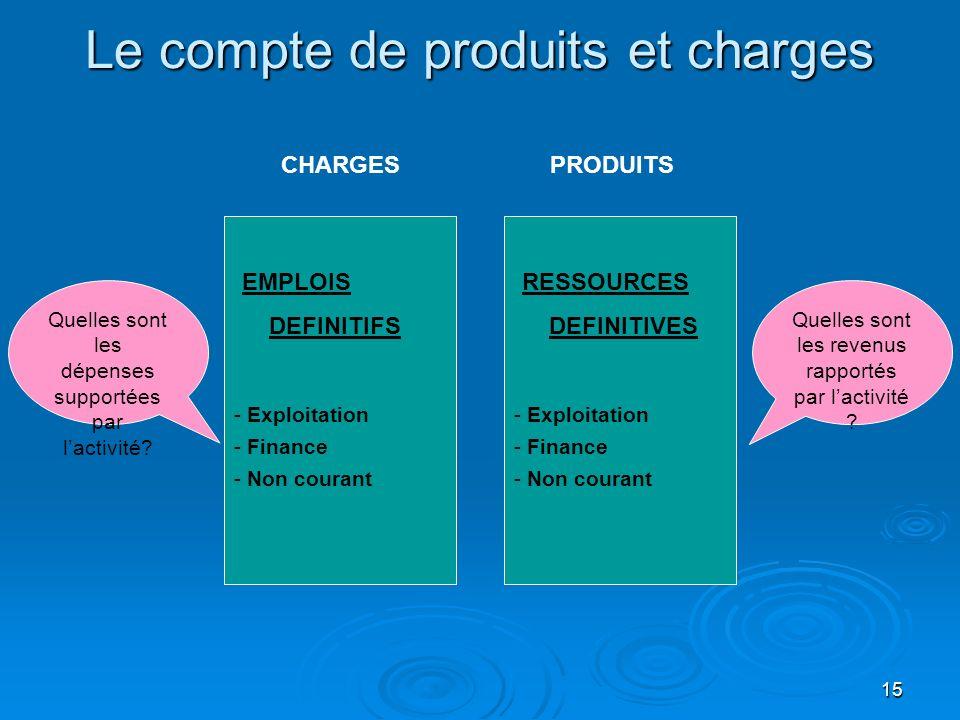 Le compte de produits et charges