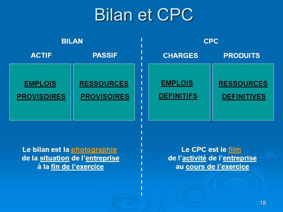 Bilan et CPC BILAN CPC ACTIF PASSIF CHARGES PRODUITS EMPLOIS