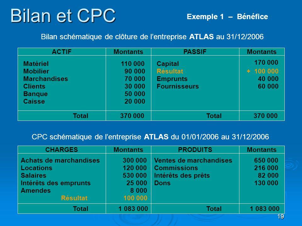Bilan et CPC Exemple 1 – Bénéfice