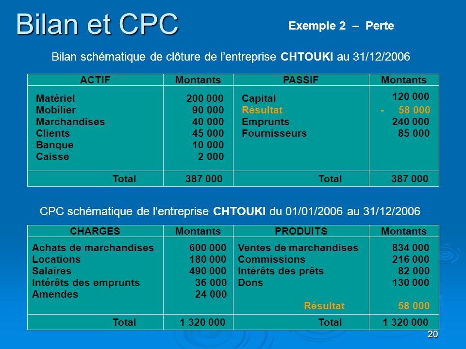 Bilan et CPC Exemple 2 – Perte
