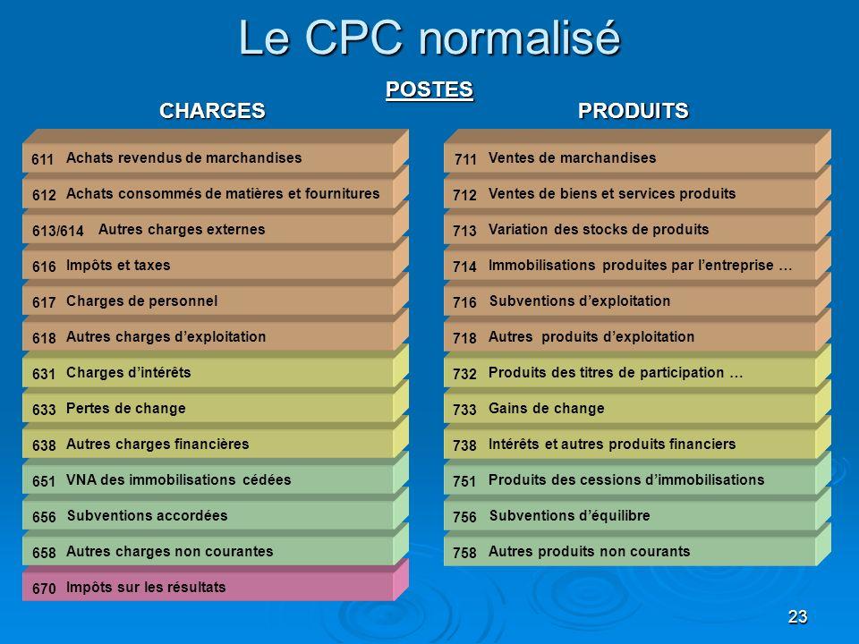 Le CPC normalisé POSTES CHARGES PRODUITS