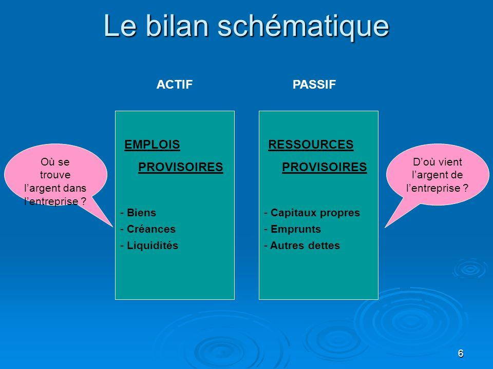 Le bilan schématique ACTIF PASSIF EMPLOIS PROVISOIRES RESSOURCES