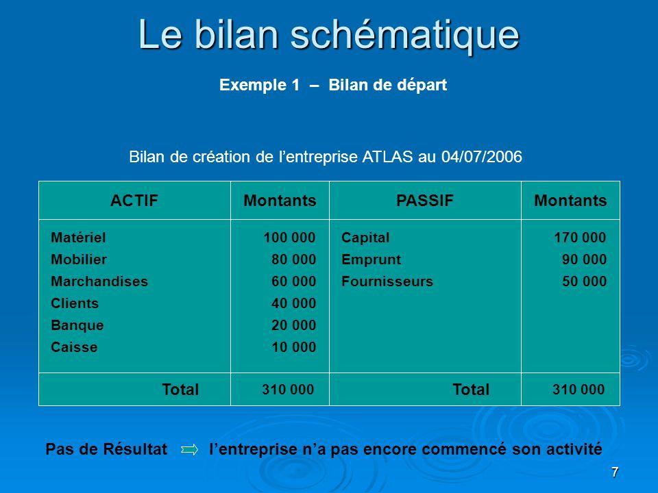 Le bilan schématique Exemple 1 – Bilan de départ