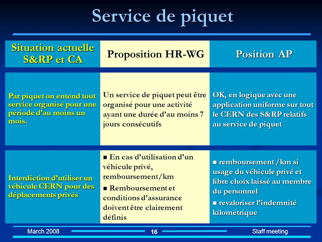 Service de piquet Situation actuelle S&RP et CA