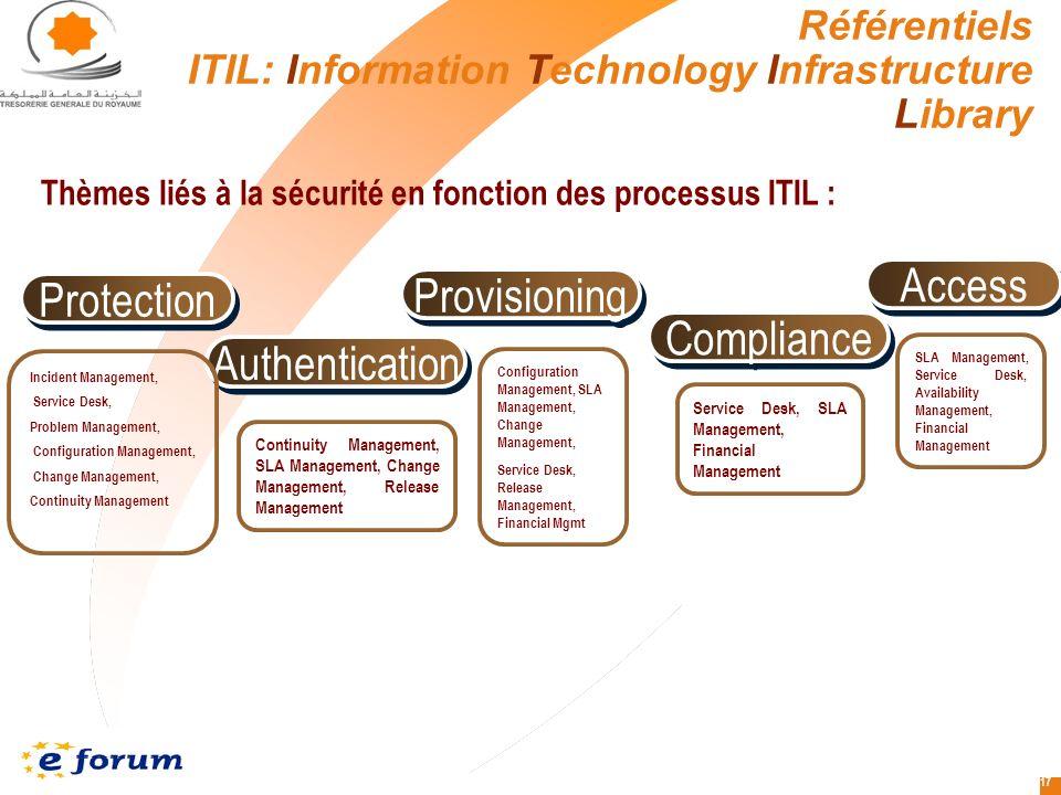 Thèmes liés à la sécurité en fonction des processus ITIL :