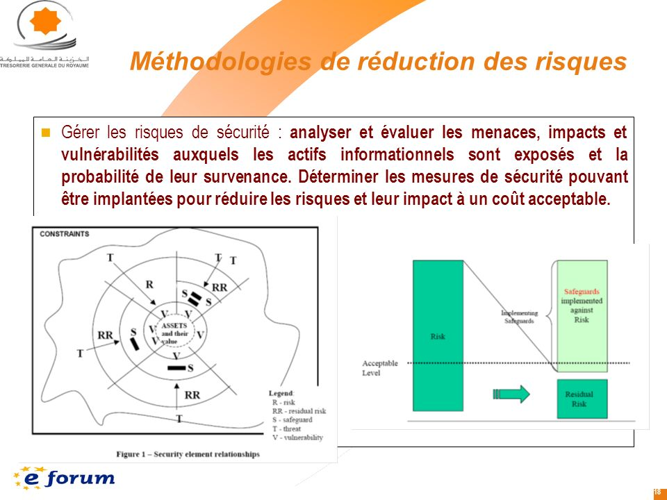 Méthodologies de réduction des risques