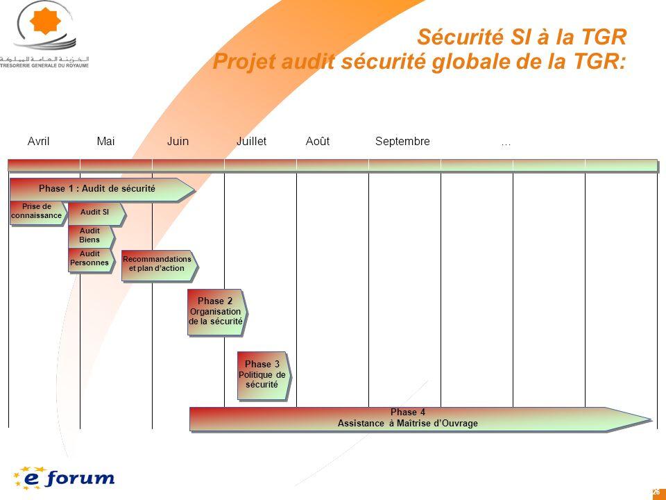 Sécurité SI à la TGR Projet audit sécurité globale de la TGR: