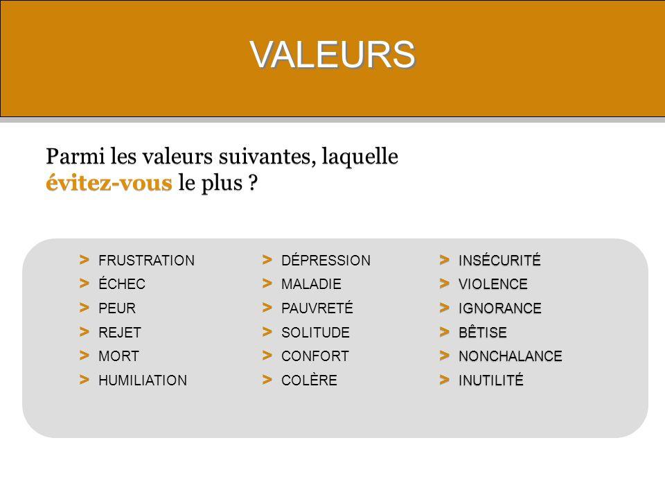 VALEURS Parmi les valeurs suivantes, laquelle évitez-vous le plus