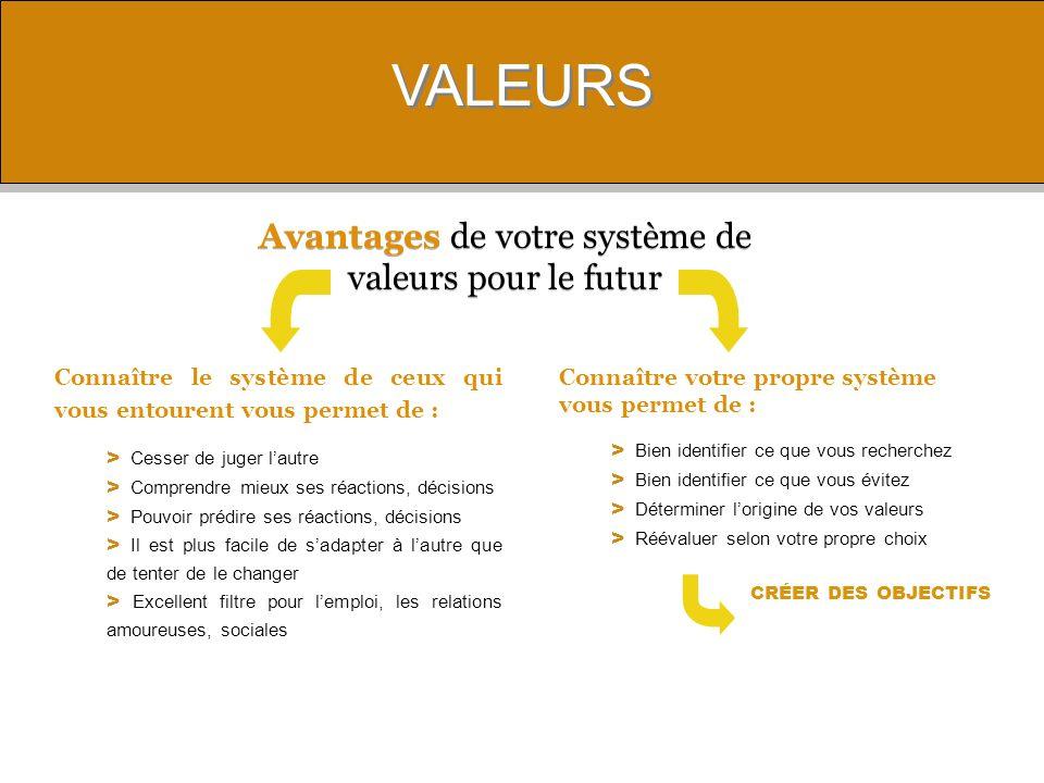 Avantages de votre système de valeurs pour le futur
