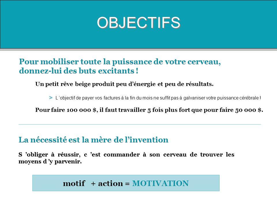 motif + action = MOTIVATION
