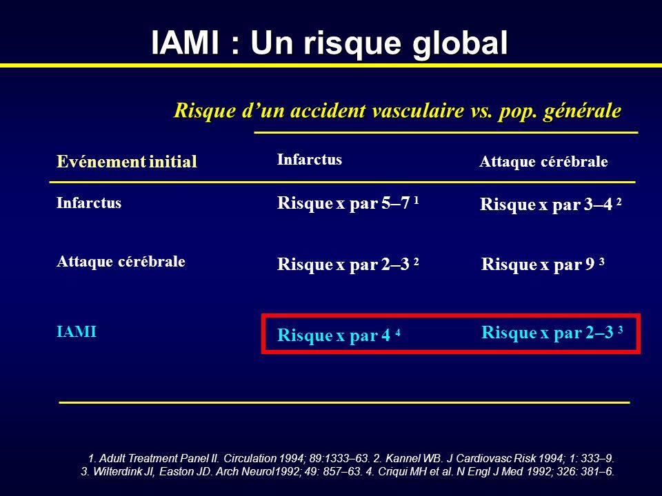 Risque d'un accident vasculaire vs. pop. générale