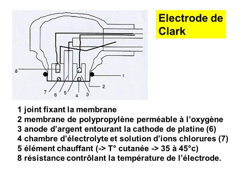 Electrode de Clark o o 1 joint fixant la membrane