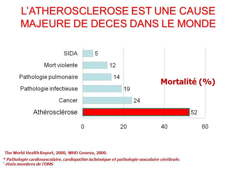 L'ATHEROSCLEROSE EST UNE CAUSE MAJEURE DE DECES DANS LE MONDE