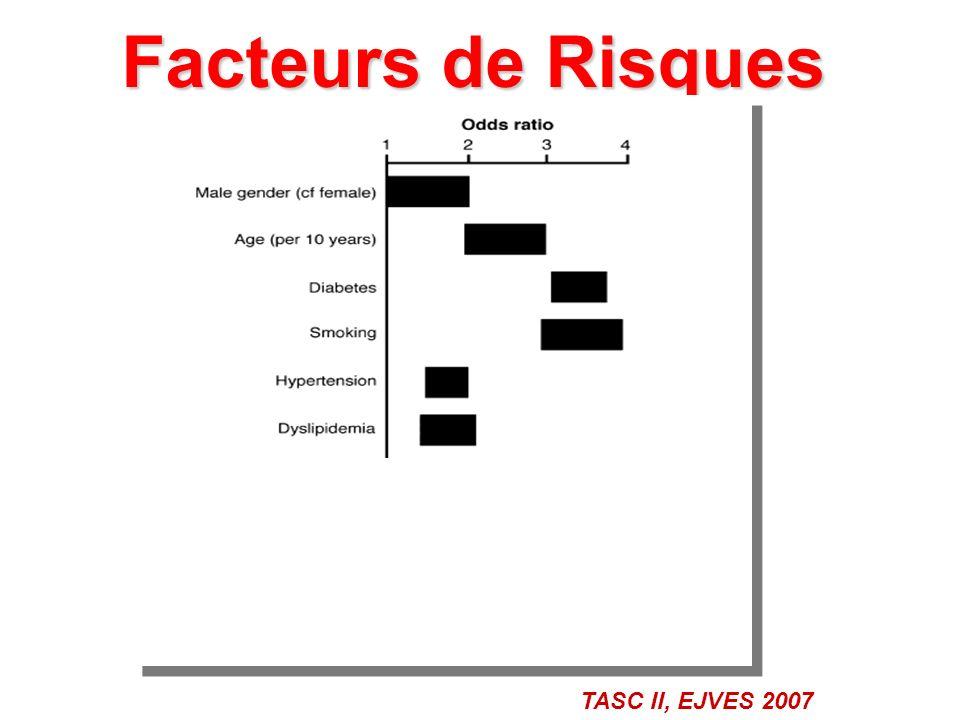 Facteurs de Risques TASC II, EJVES 2007