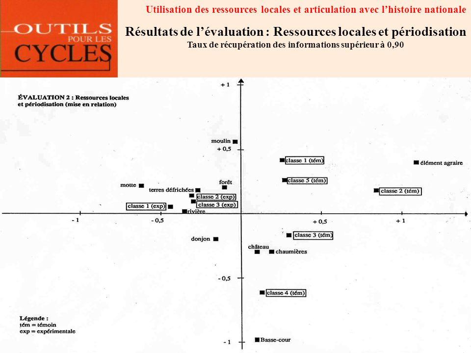 Résultats de l'évaluation : Ressources locales et périodisation