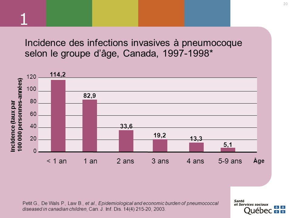 1 Incidence des infections invasives à pneumocoque selon le groupe d'âge, Canada, 1997-1998* 114,2.