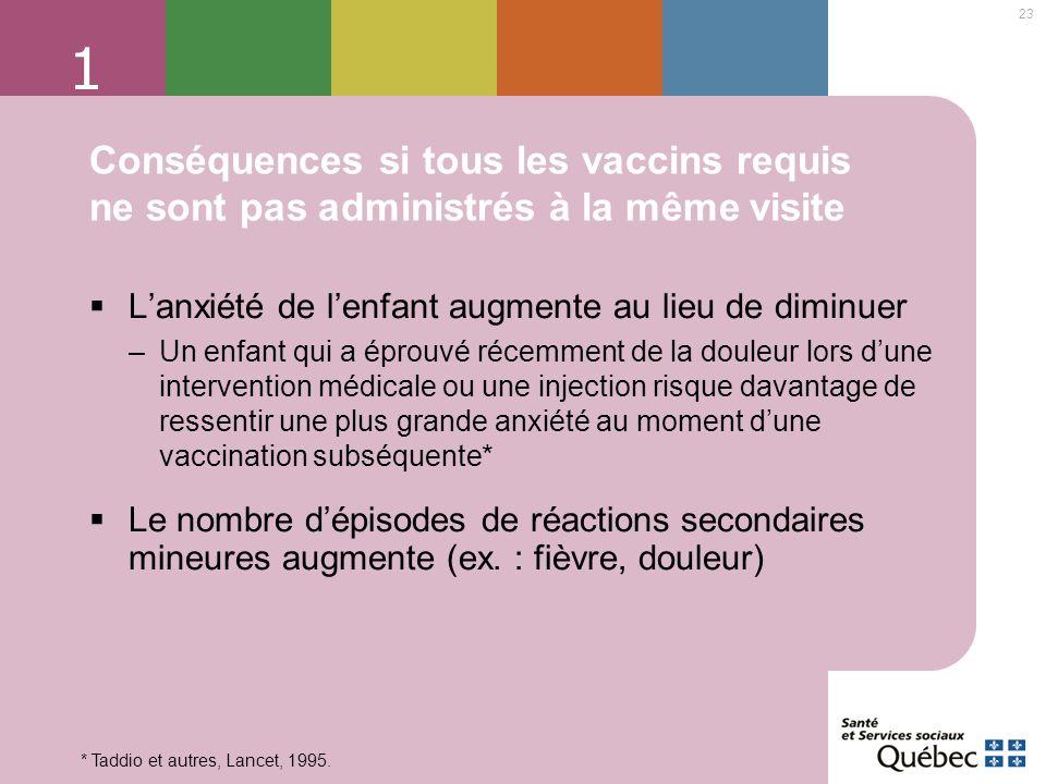 1 Conséquences si tous les vaccins requis ne sont pas administrés à la même visite. L'anxiété de l'enfant augmente au lieu de diminuer.
