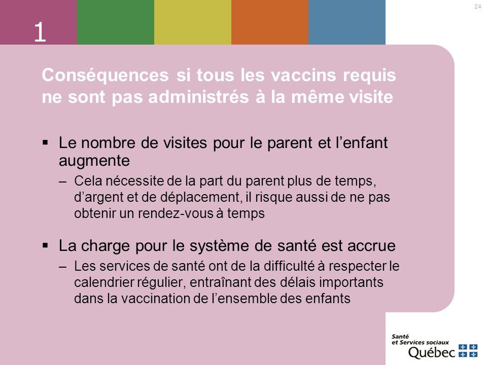 1 Conséquences si tous les vaccins requis ne sont pas administrés à la même visite. Le nombre de visites pour le parent et l'enfant augmente.