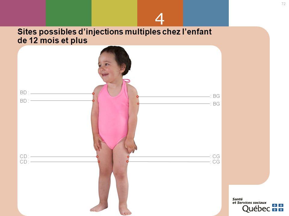 4 Sites possibles d'injections multiples chez l'enfant de 12 mois et plus. BD : : BG. BD : : BG.